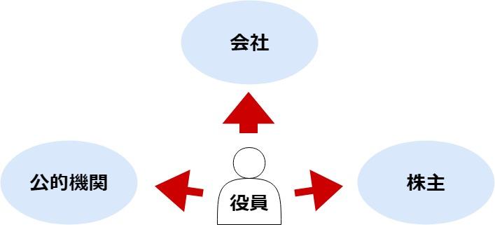 役員が負担する3つの責任
