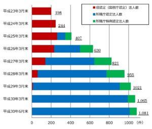 NPO法人の認定数の推移