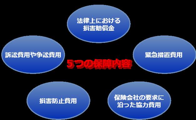 生産物賠償責任保険の保障内容